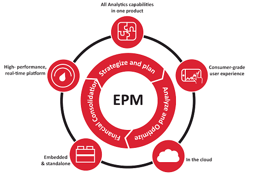 EPM Solutions